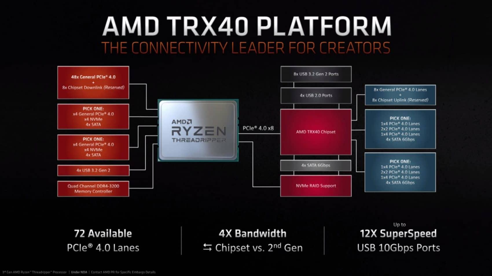 Chipset AMD TRX40