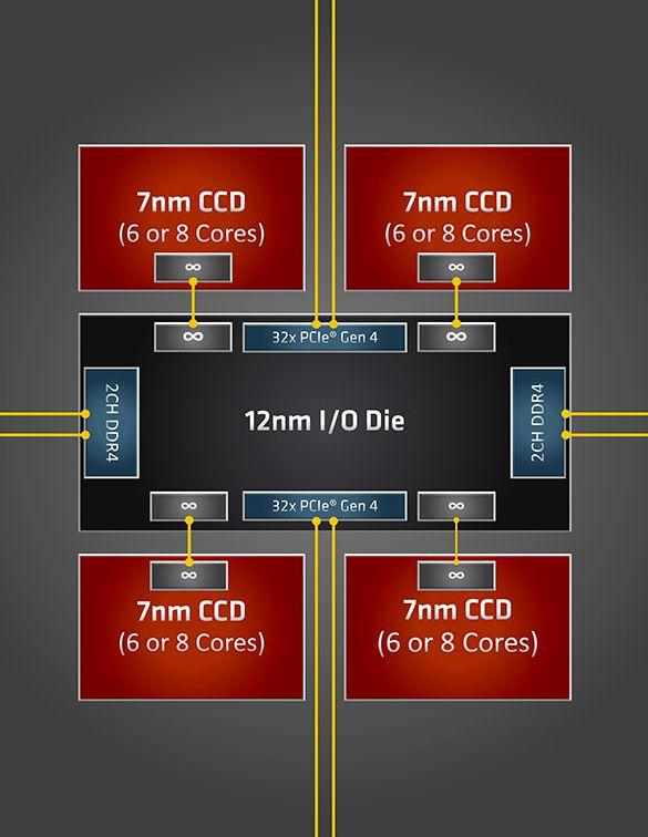 topology cpu AMD Ryzen Threadripper 3000