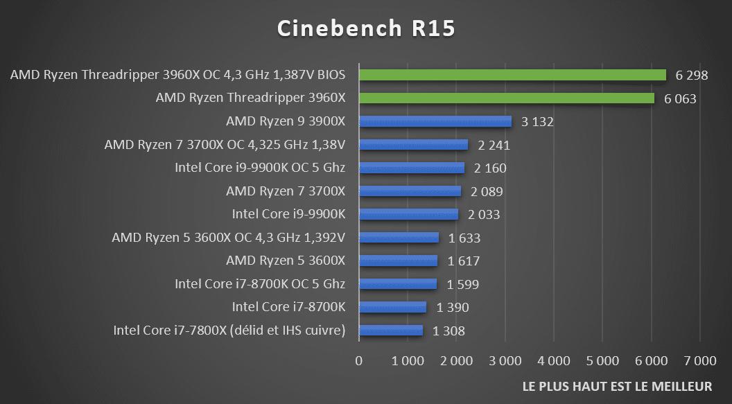 Benchmark Cinebench R15 AMD Threadripper 3960X