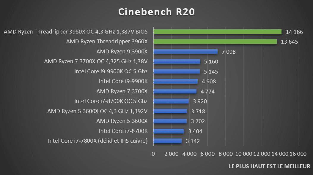 Benchmark Cinebench R20 AMD Threadripper 3960X