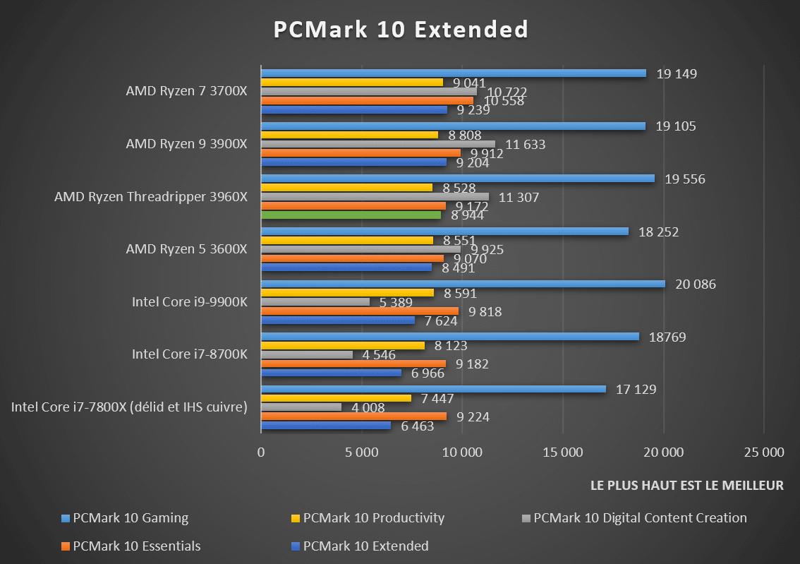 Benchmark PCMark 10 Extended AMD Ryzen Threadripper