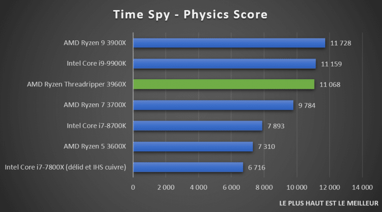 AMD Ryzen Threadripper 3960X Time Spy