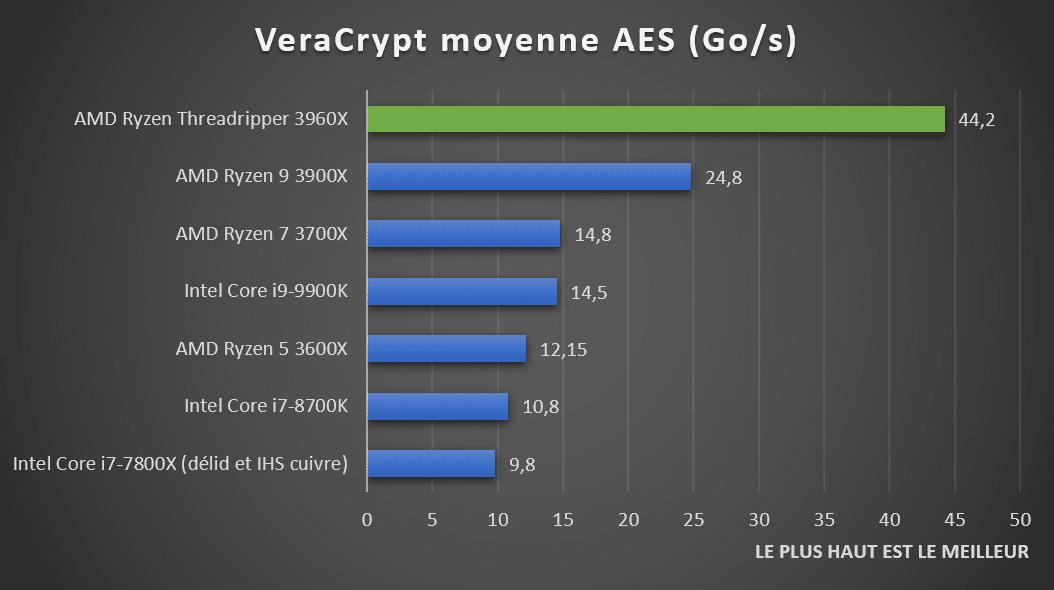 Benchmark Veracrypt AMD 3960X
