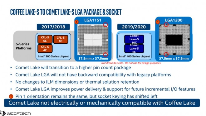 Intel-Come-Lake-S