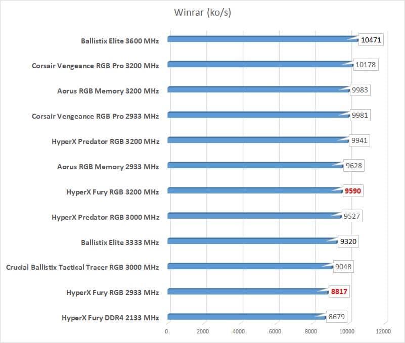 HyperX Fury RGB 3200 Winrar