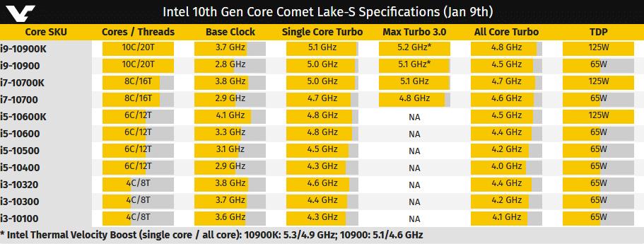 Intel Core I9-10900K TDP en hausse à 300W