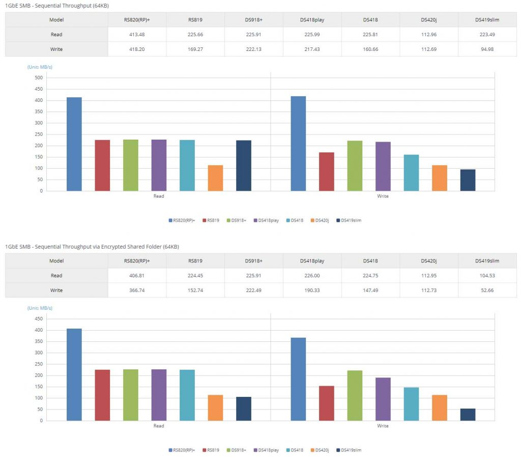 NAS Synology DS420j performances