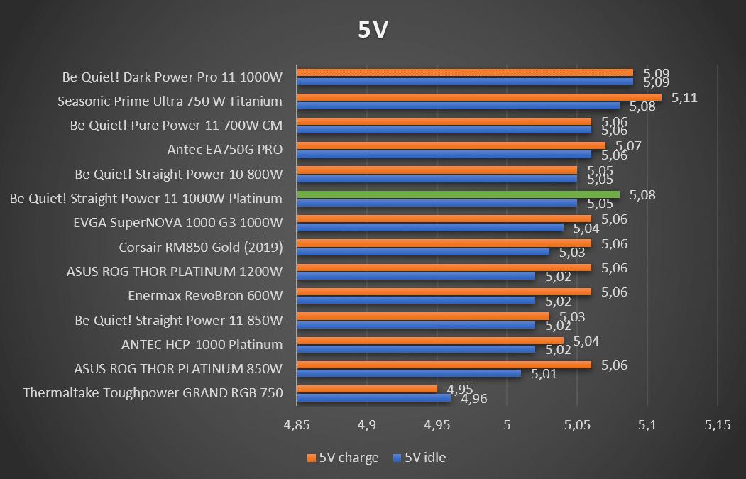 Tensions 5 V