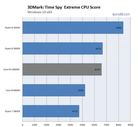 benchmark Intel Core i9-10900K