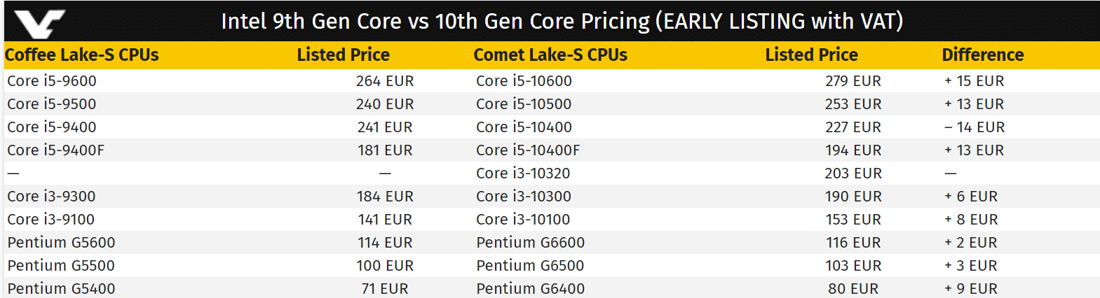Prix processeur Intel Comet Lake-S
