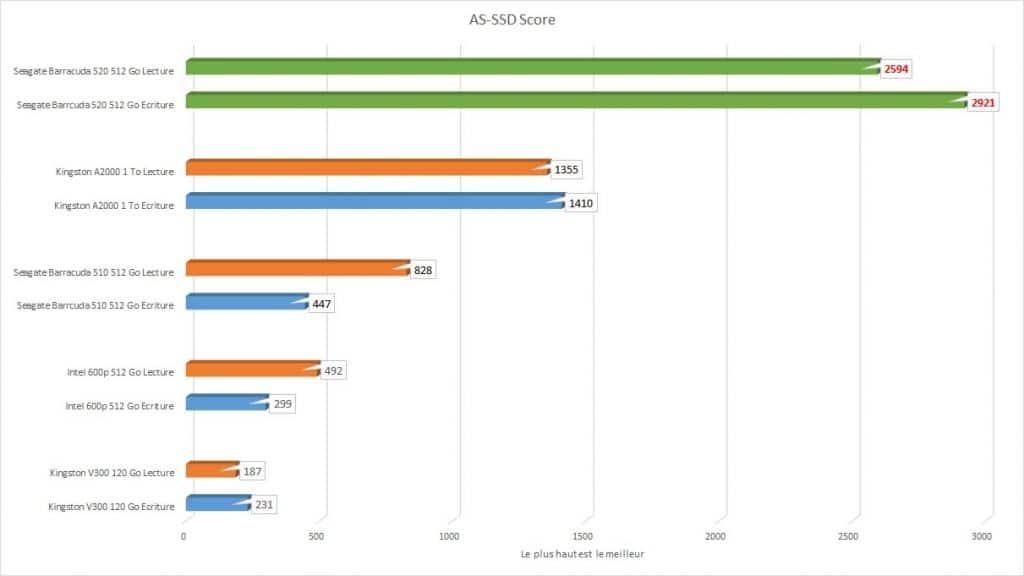 Seagate FireCuda 520 1 To AS-SSD Score