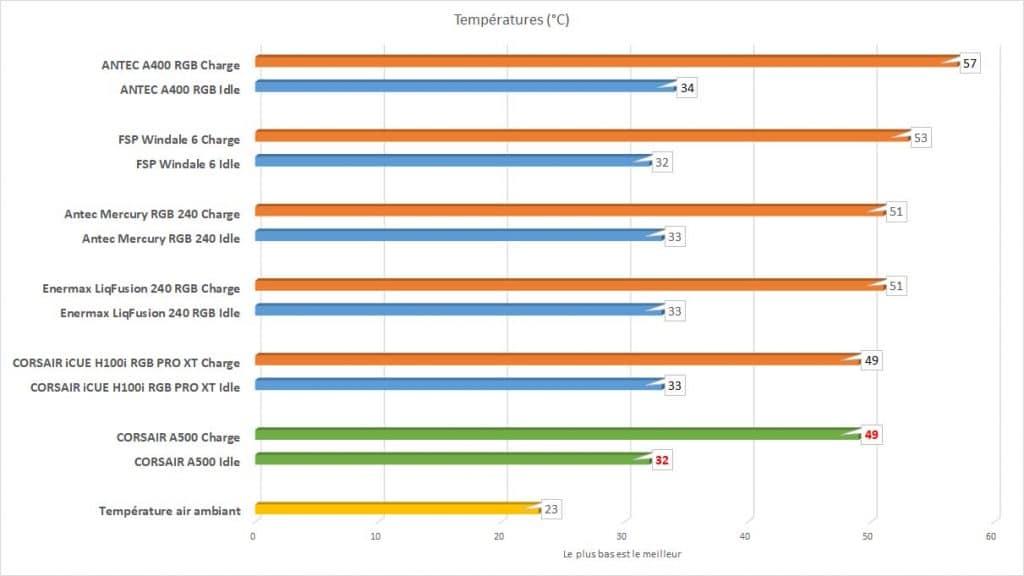 benchmark Corsair A500 températures