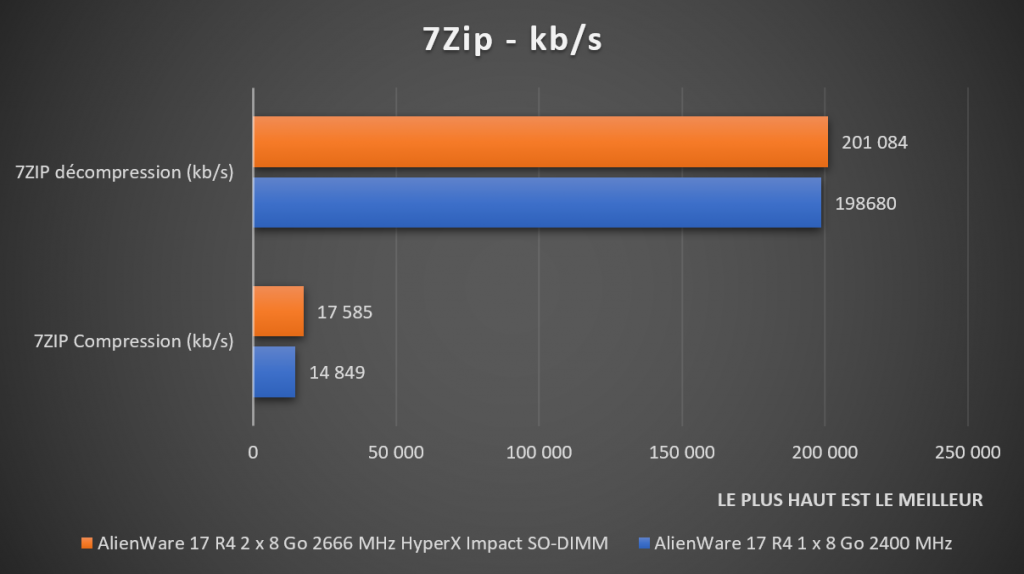 Benchmark 7Zip DDR4 HyperX Impact