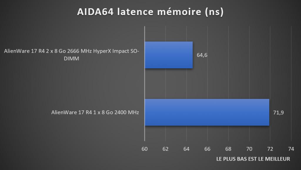 Benchmark Aida64 latence DDR4 HyperX Impact