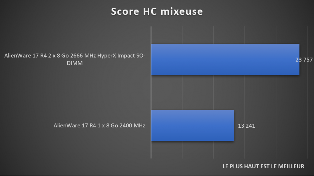 Benchmark HC mixeuse DDR4 HyperX Impact