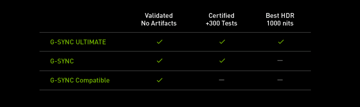 Certification NVIDIA G-Sync