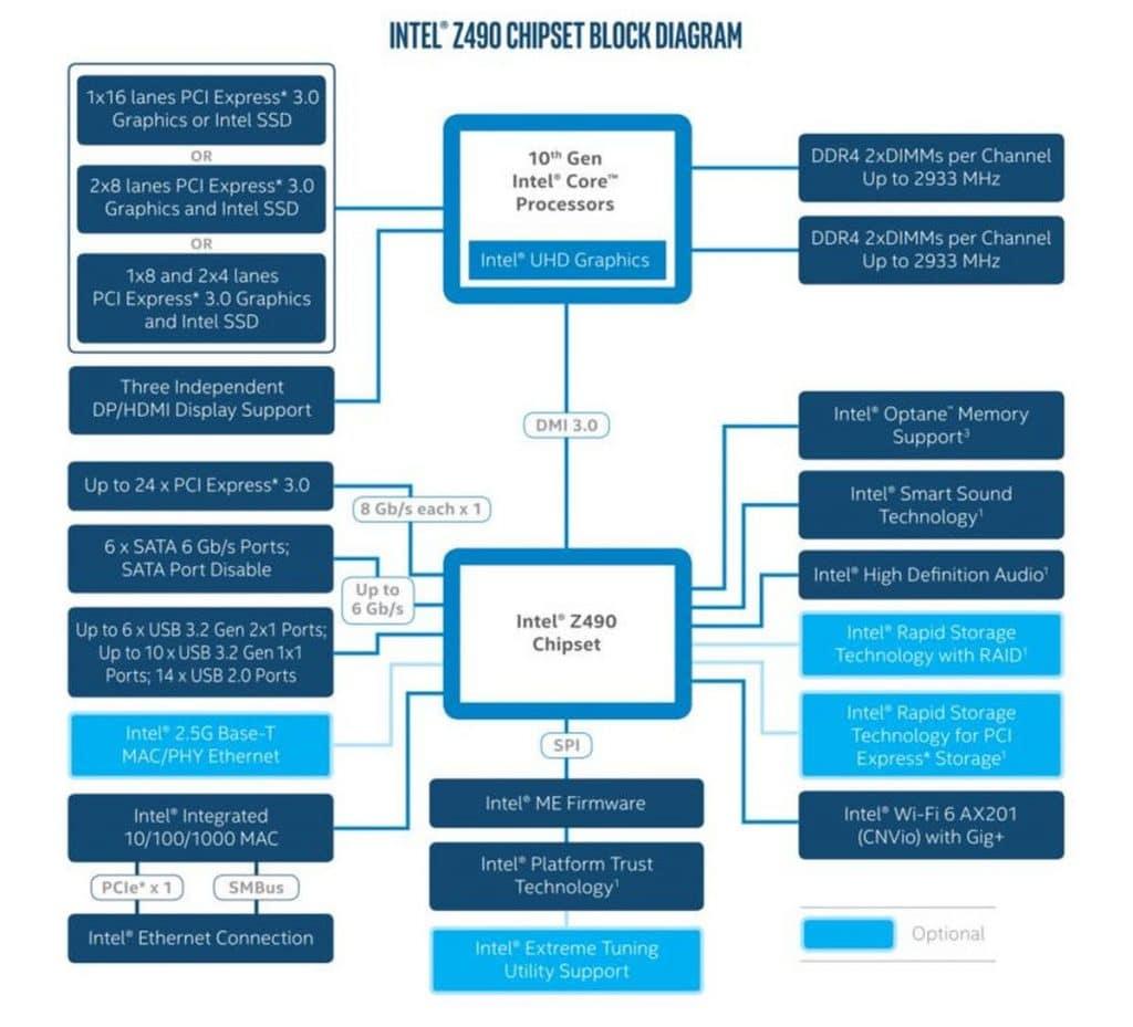 Diagramme chipset Intel Z490