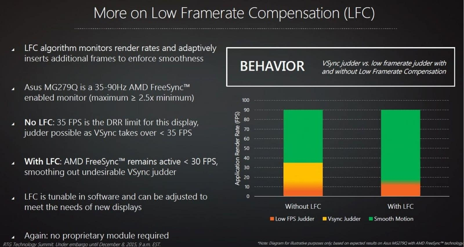 Low Framerate Compensation - Rafraîchissement variable