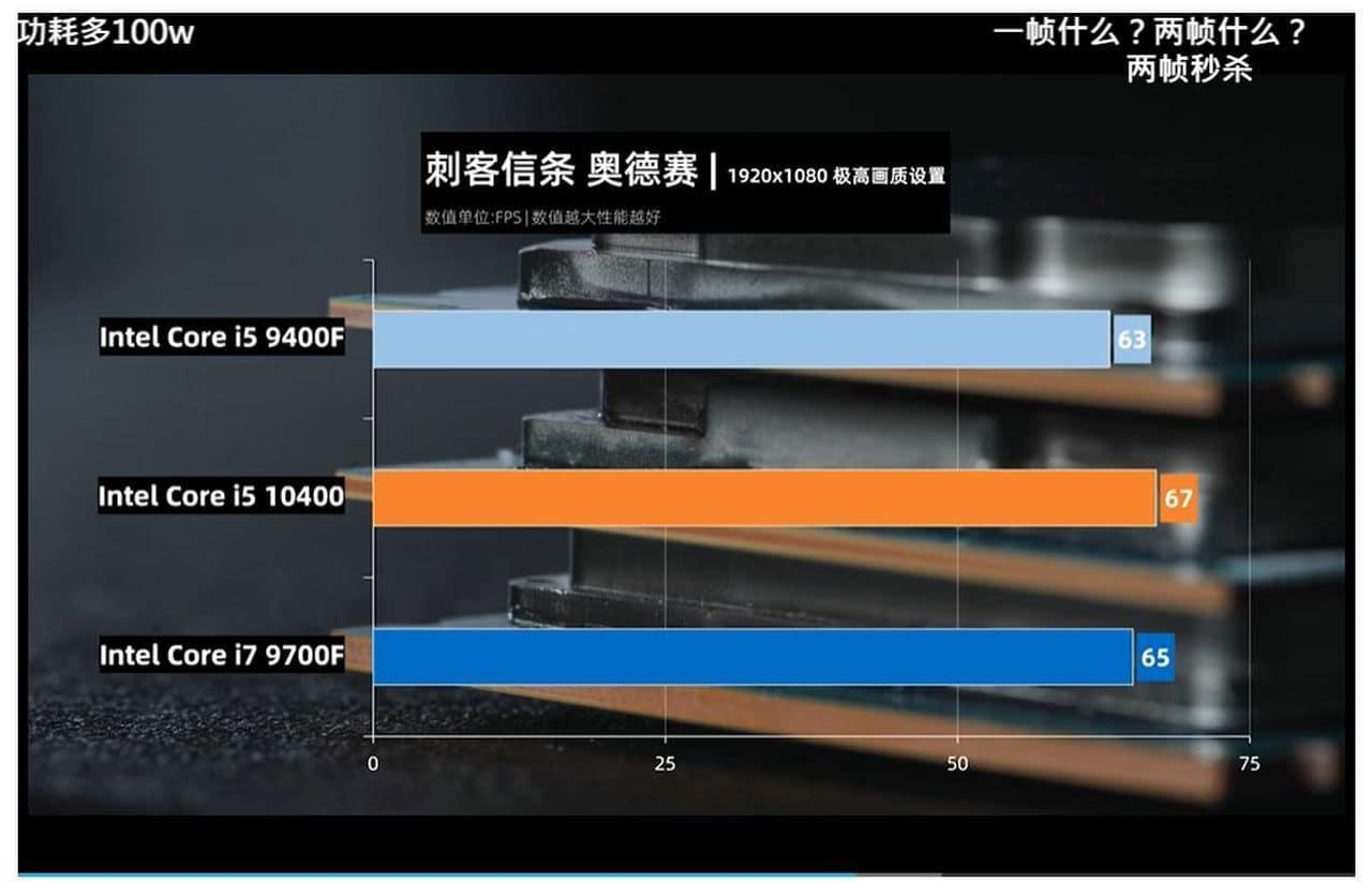 benchmark Intel Core i5-10400 AC Odyssée