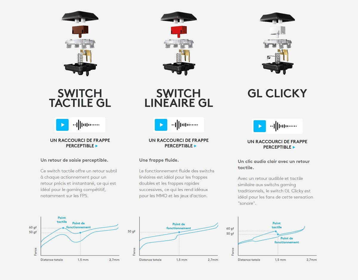Switch logitech G915 tkl