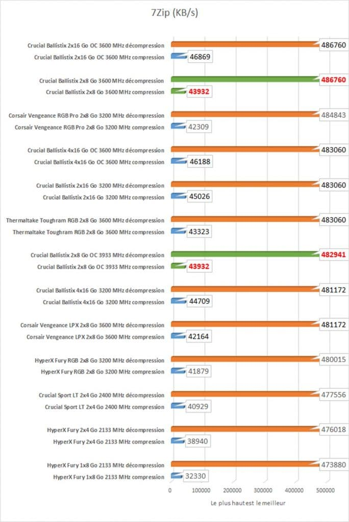 benchmark Crucial BALLISTIX 7zip