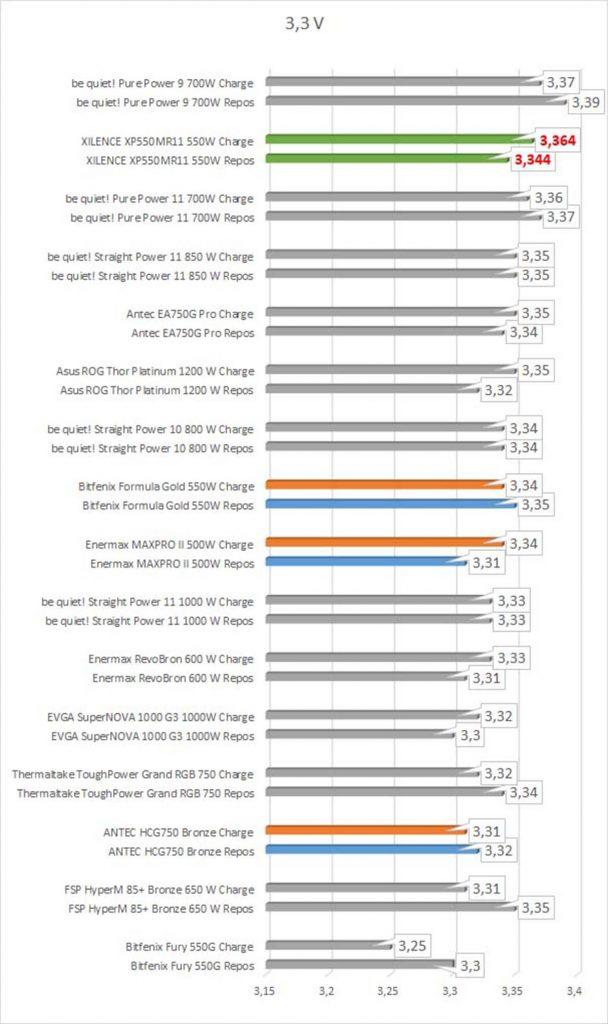 benchmarks tensions 3,3V