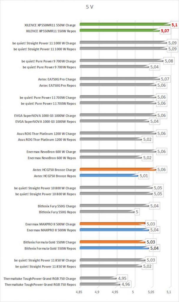 benchmarks tensions 5V