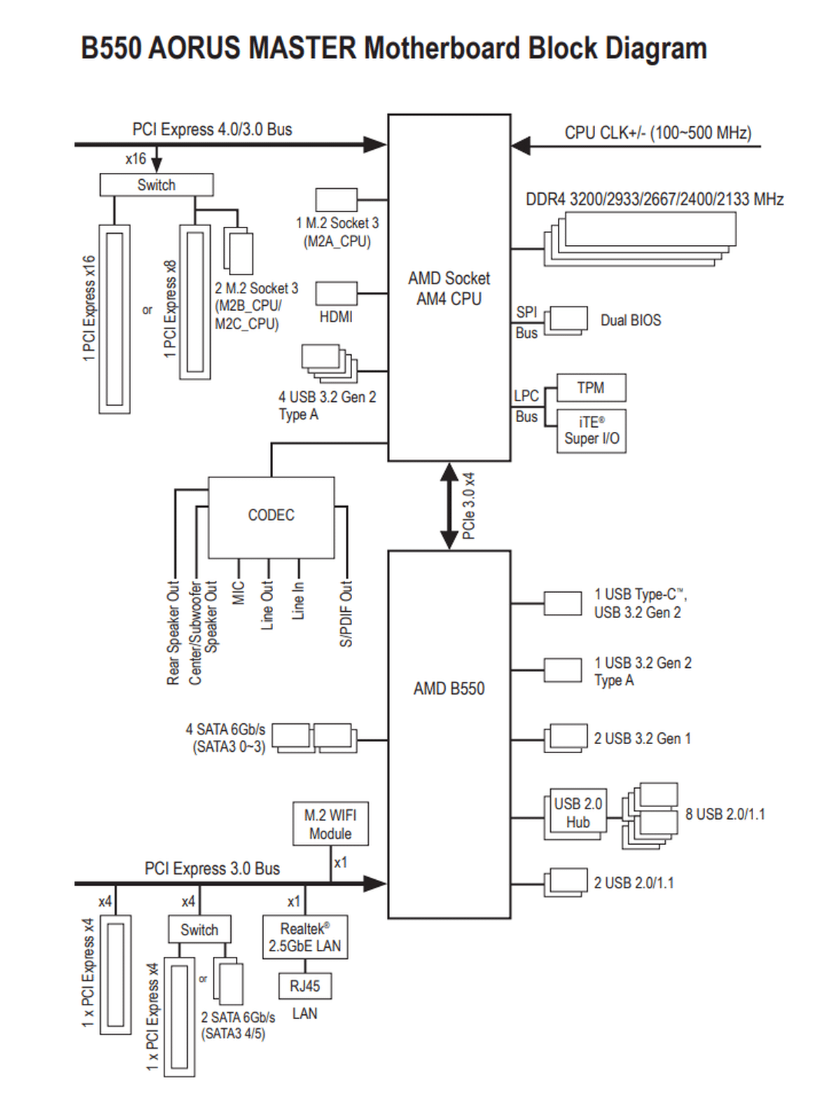 Diagramme B550 AORUS MASTER