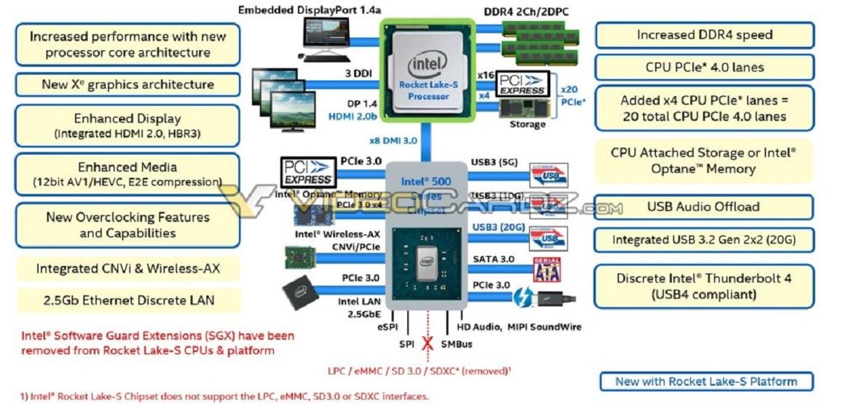Intel Rocket Lake-S architecture