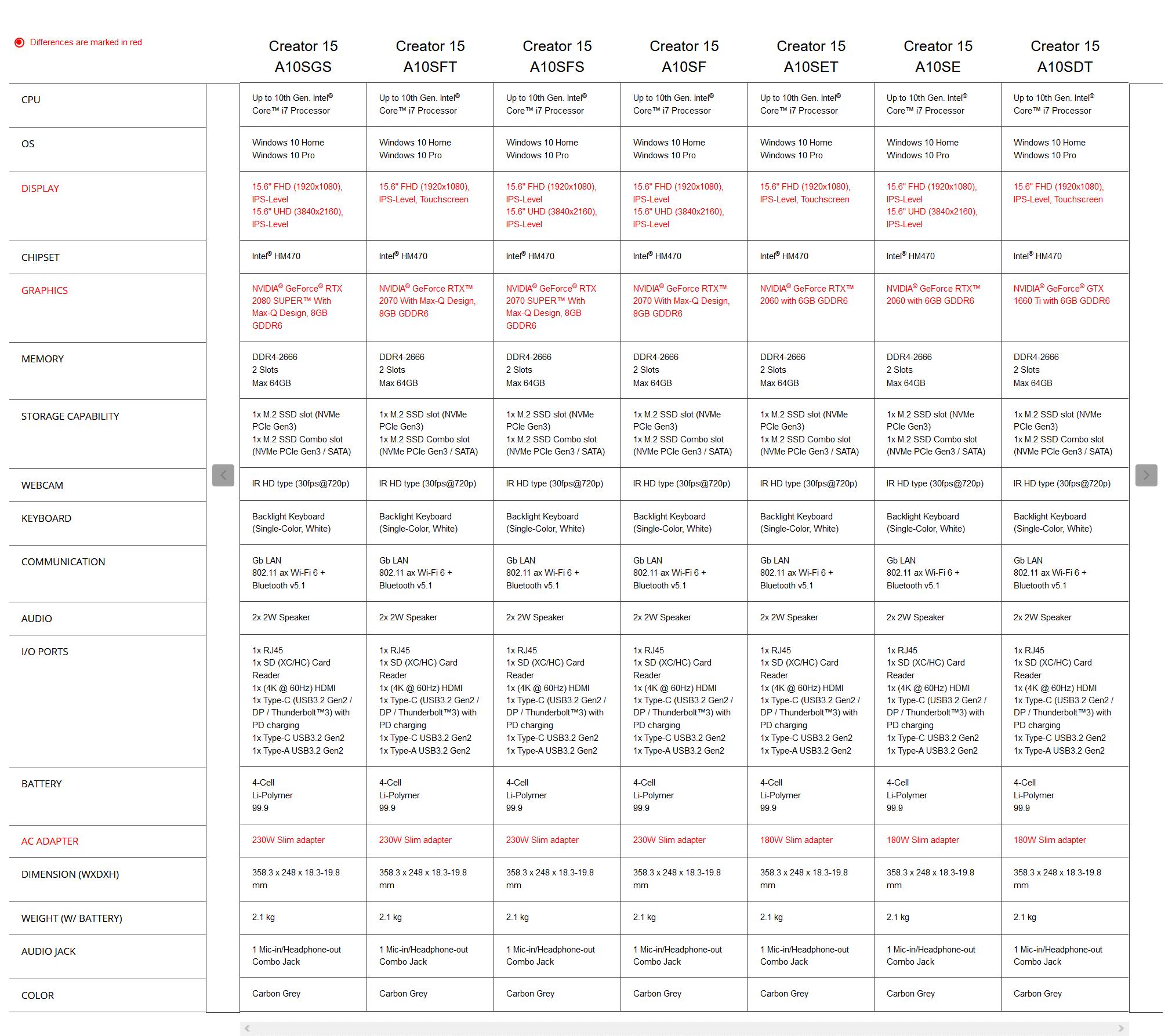 Liste des modèles MSI Creator 15 A10