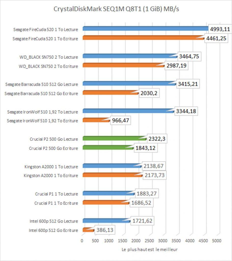 benchmark SSD Crucial P2 CrystalDiskMark SEQ1M Q8T1