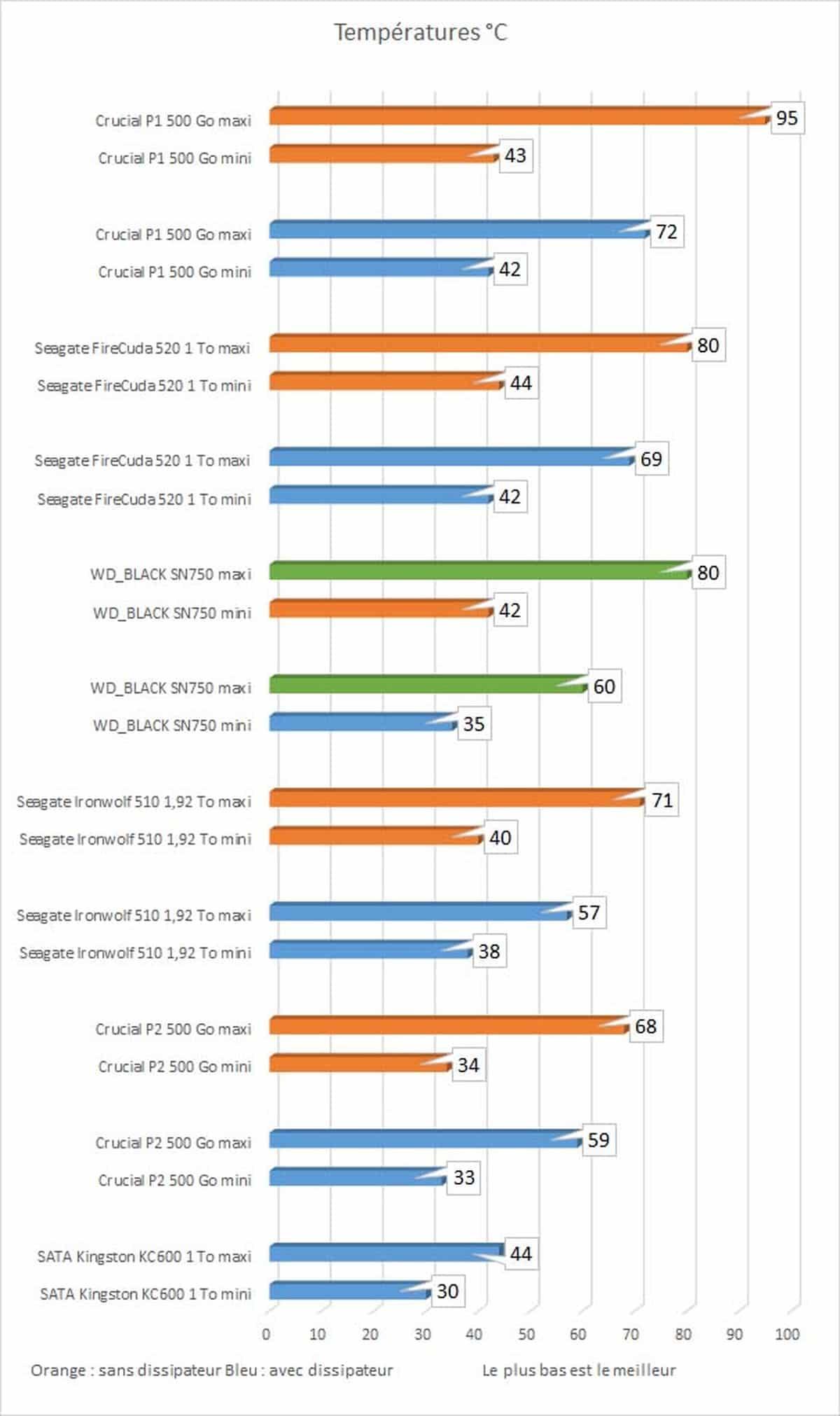 Relevé températures SSD WD Black SN750