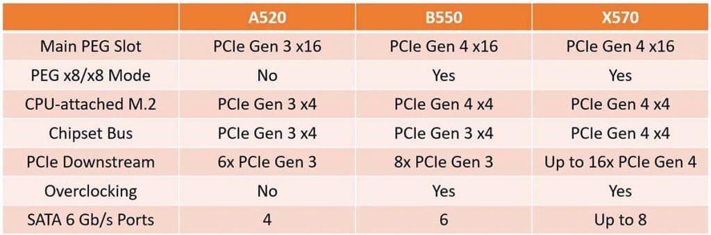 Différence chipset AMD A520 avec B550 et X570