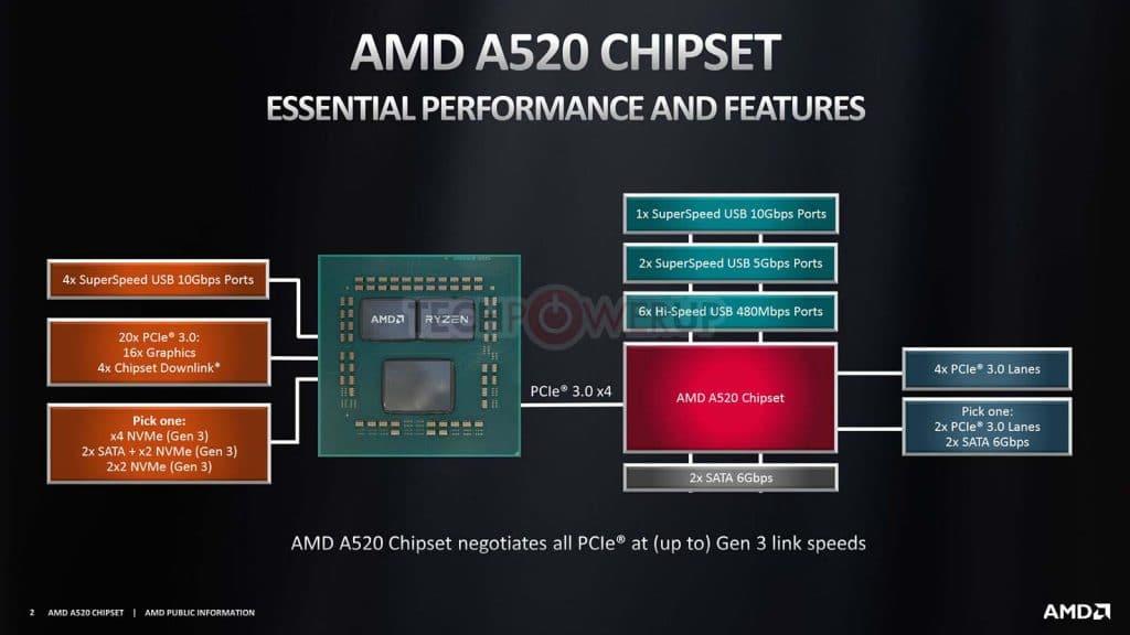 Chipset AMD A520 caractéristiques