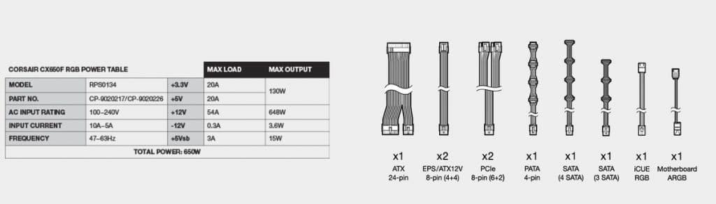 CORSAIR CX650F RGB caractéristiques