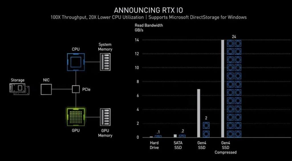 PCIe Gen4 carte graphiques Nvidia Ampère