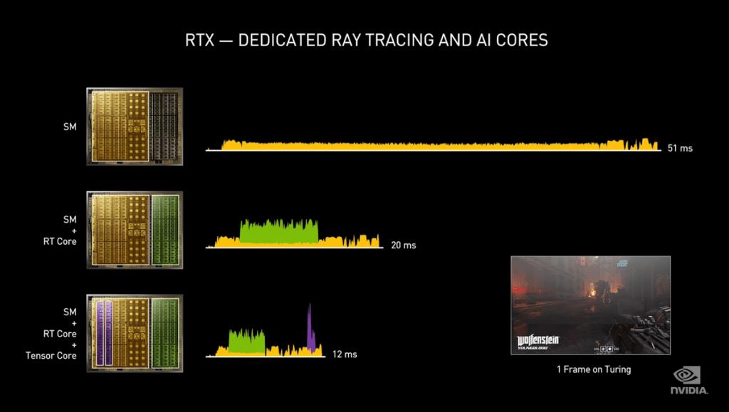 Tensors Cores et RT Cores