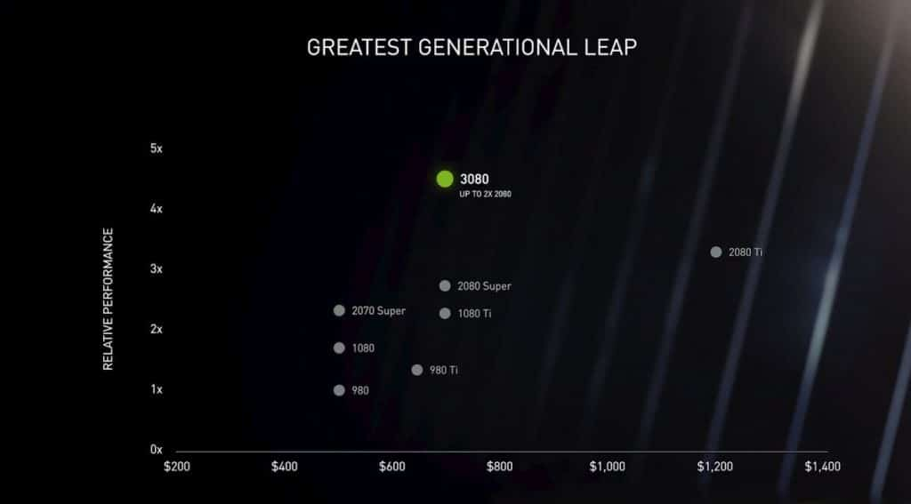 Nvidia RTX 3080 700 $