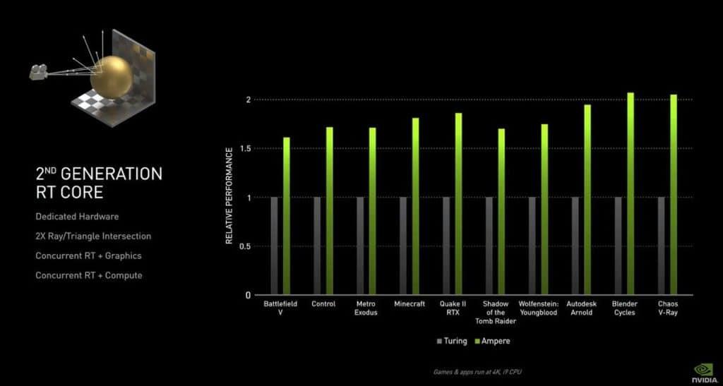 Performances Nvidia Ampère
