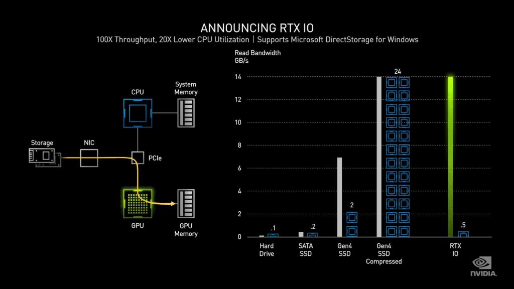 Test NVIDIA RTX IO