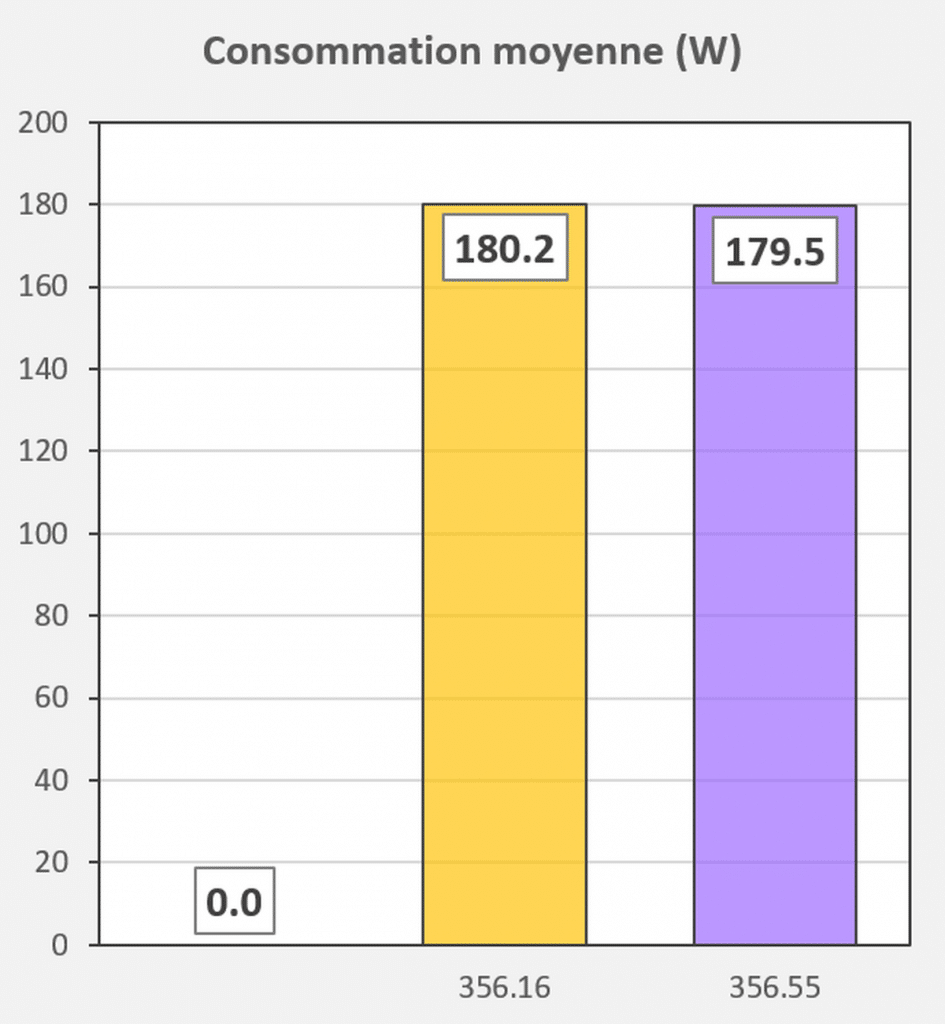 Test pilotes GeForce 456.16 VS 456.55 consommation Doom