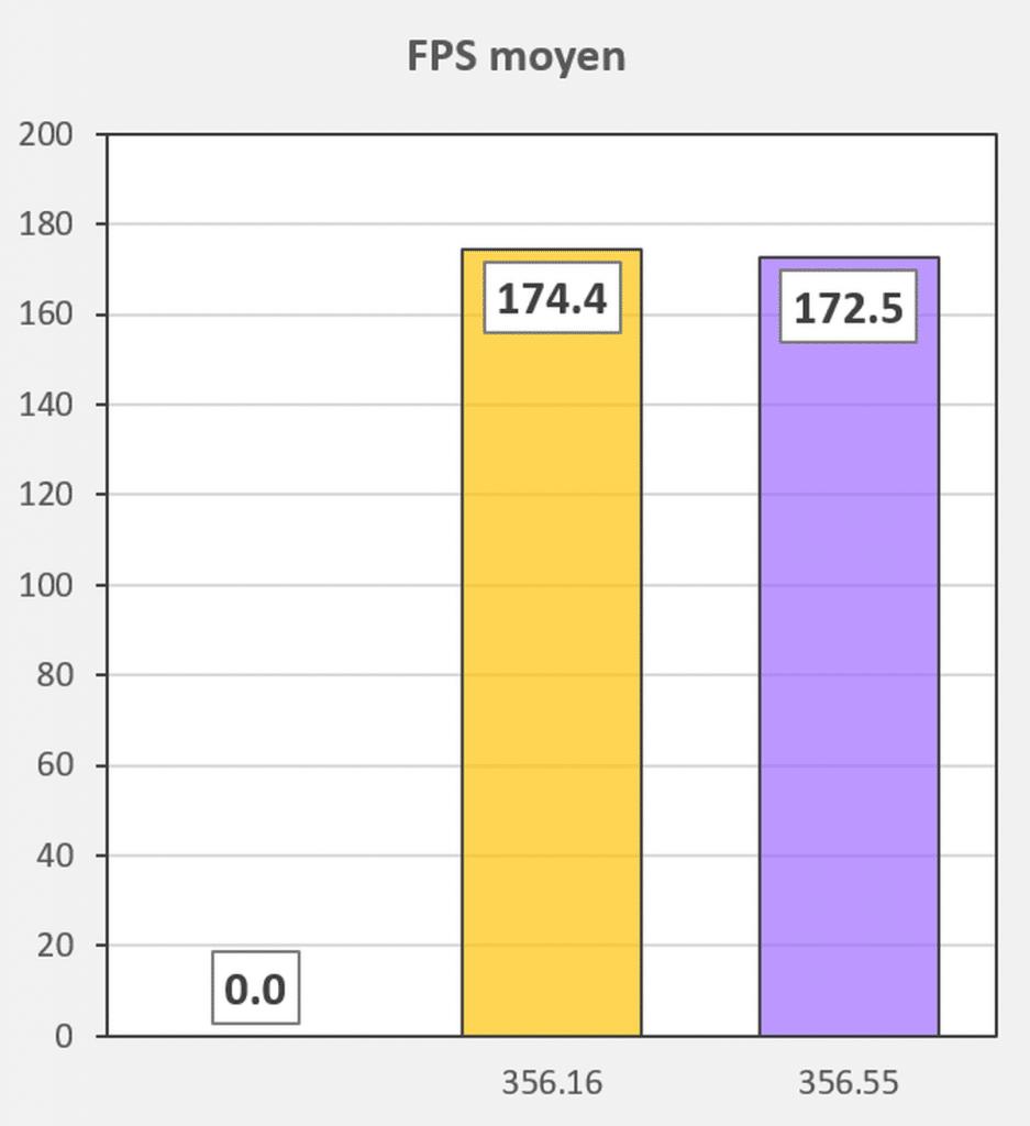 Test pilotes GeForce 456.16 VS 456.55 FPS moyen Doom