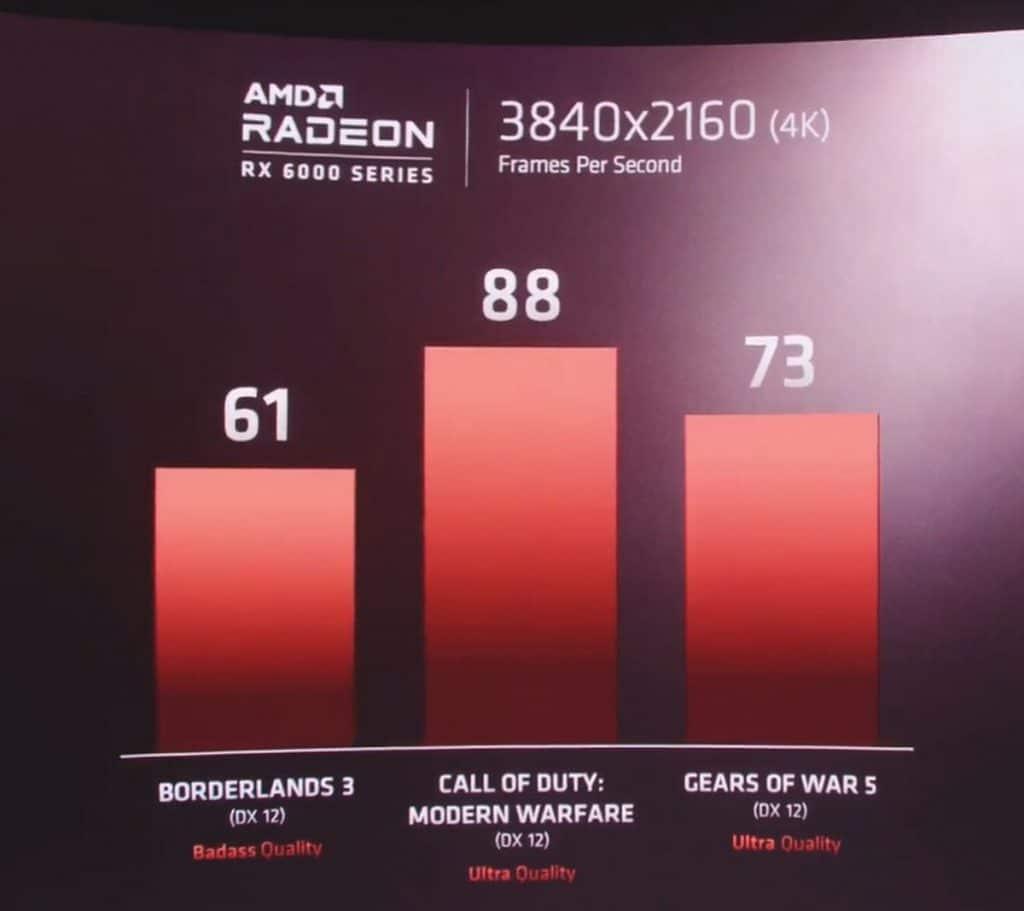 AMD Radeon RX 6000 annonce AMD