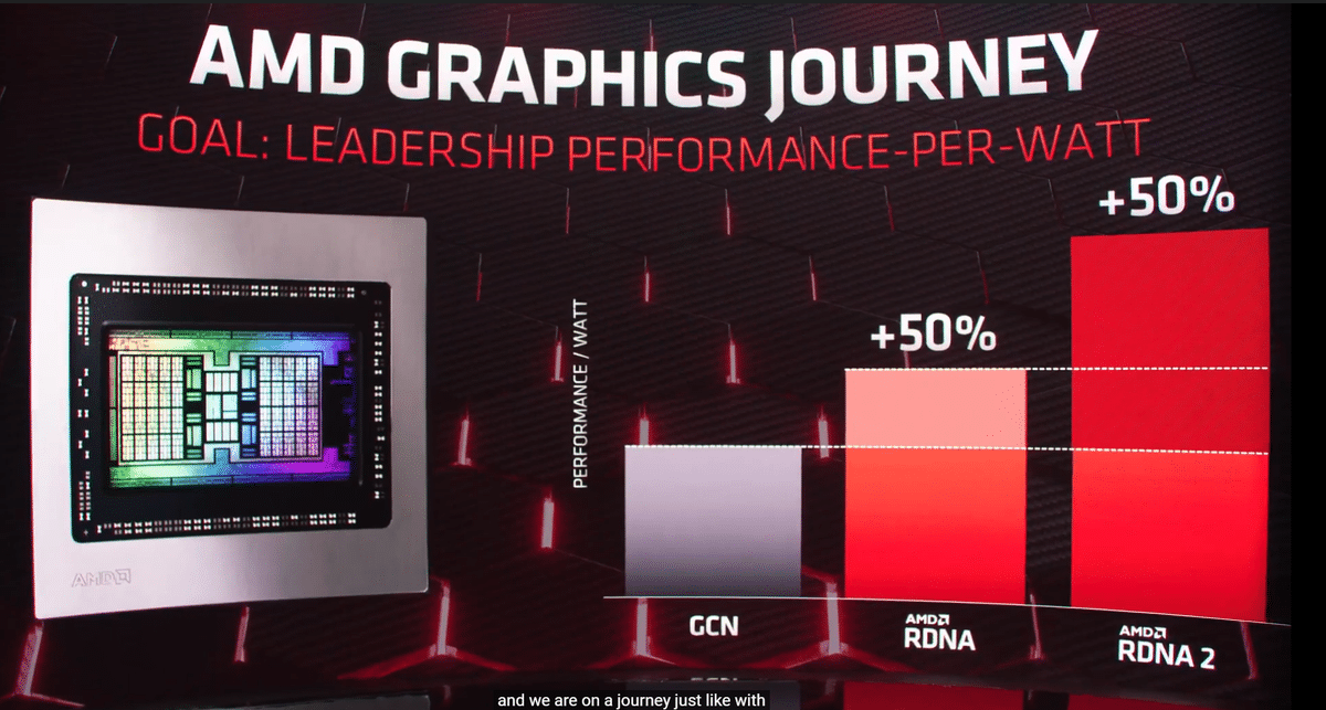 AMD Radeon RX 6000 annonce officielle