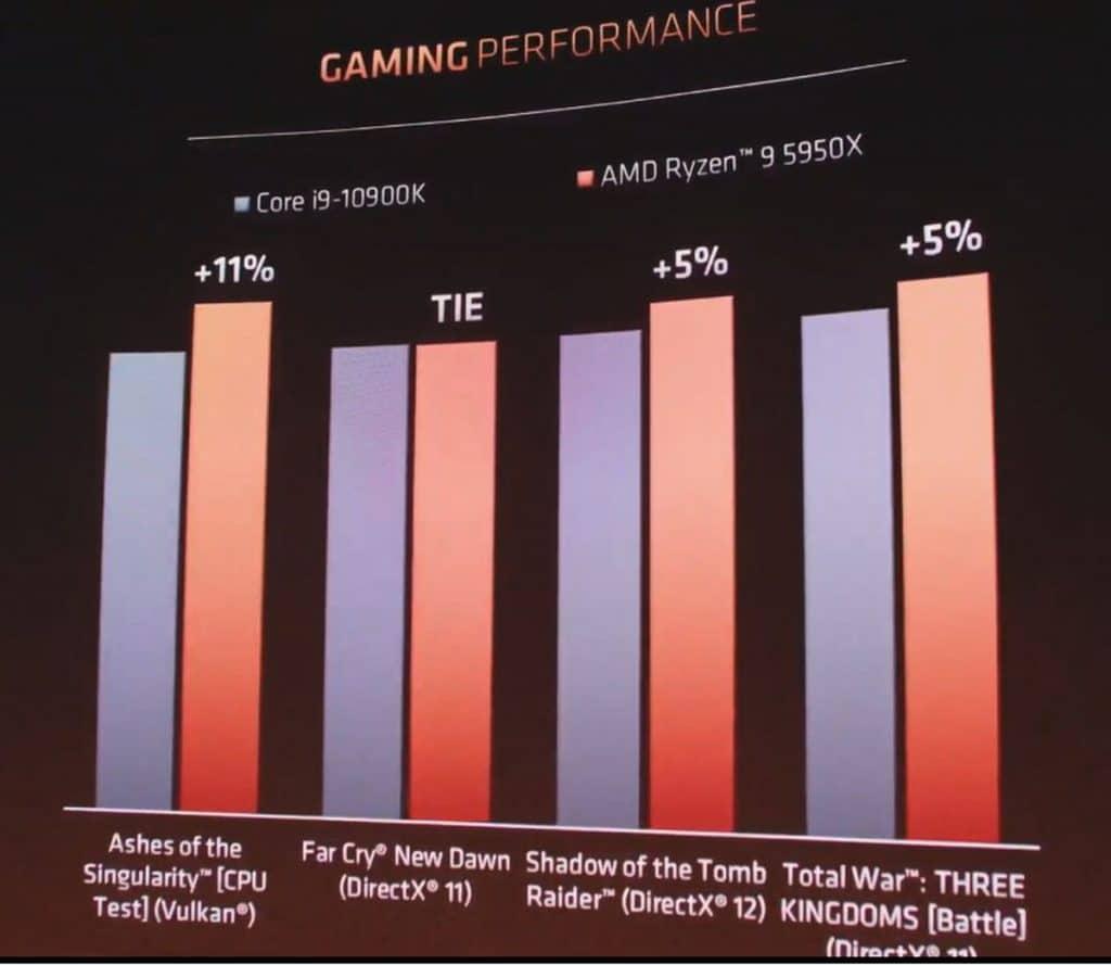 AMD Ryzen 9 5950X VS i9-10900K