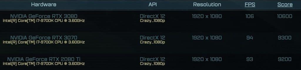Résultats AotS Crazy 1080p RTX 3070