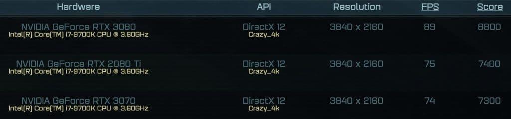 Résultats AotS Crazy 4K RTX 3070