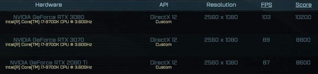 Résultats AotS Customs RTX 3070