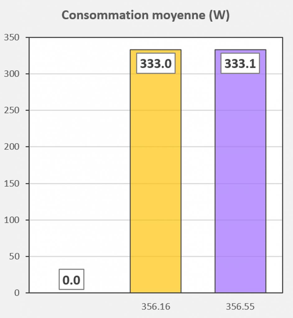 Test pilotes GeForce 356.16 VS 356.55 consommation Fortnite