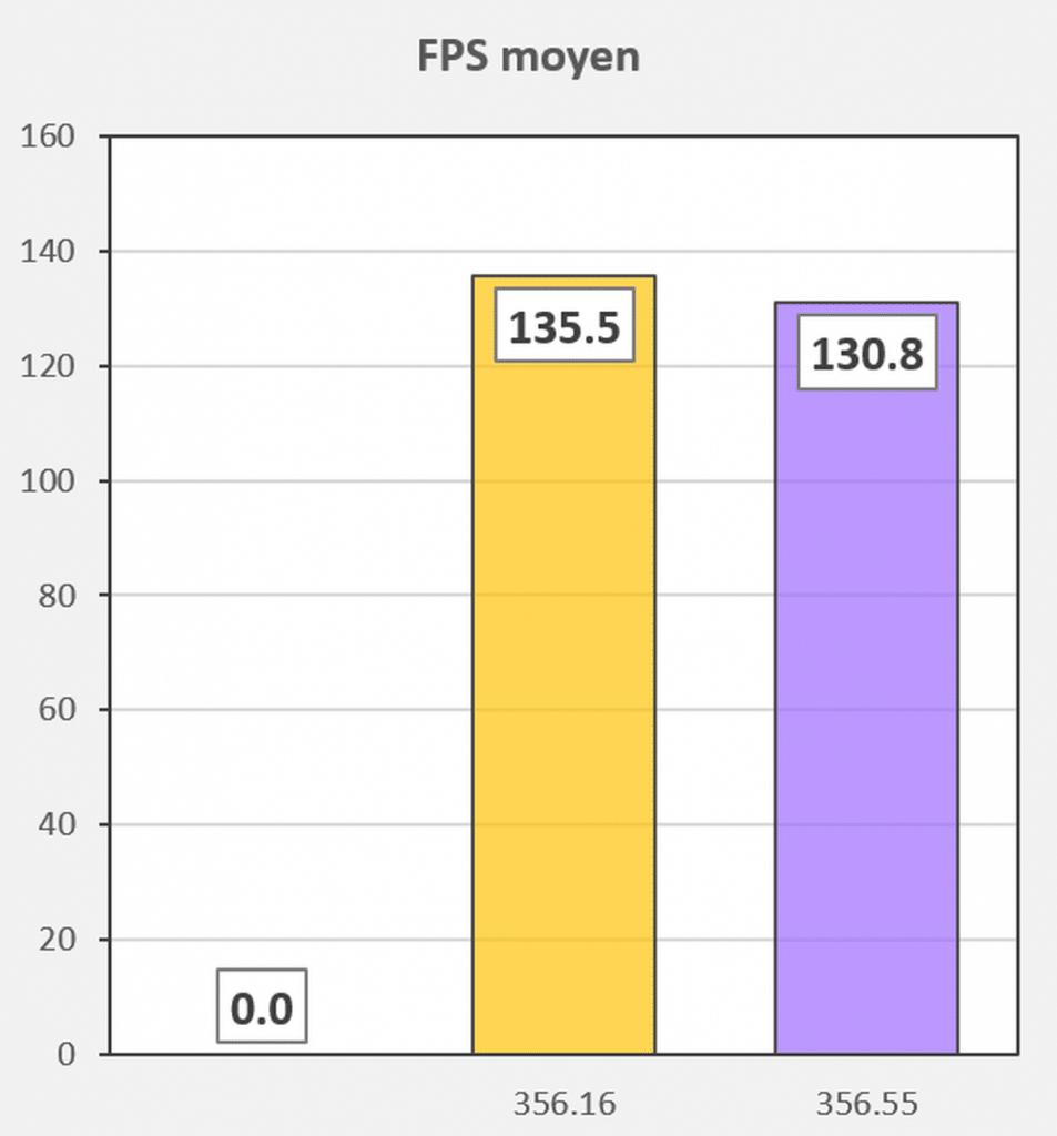 Test pilotes GeForce 356.16 VS 356.55 FPS Fortnite